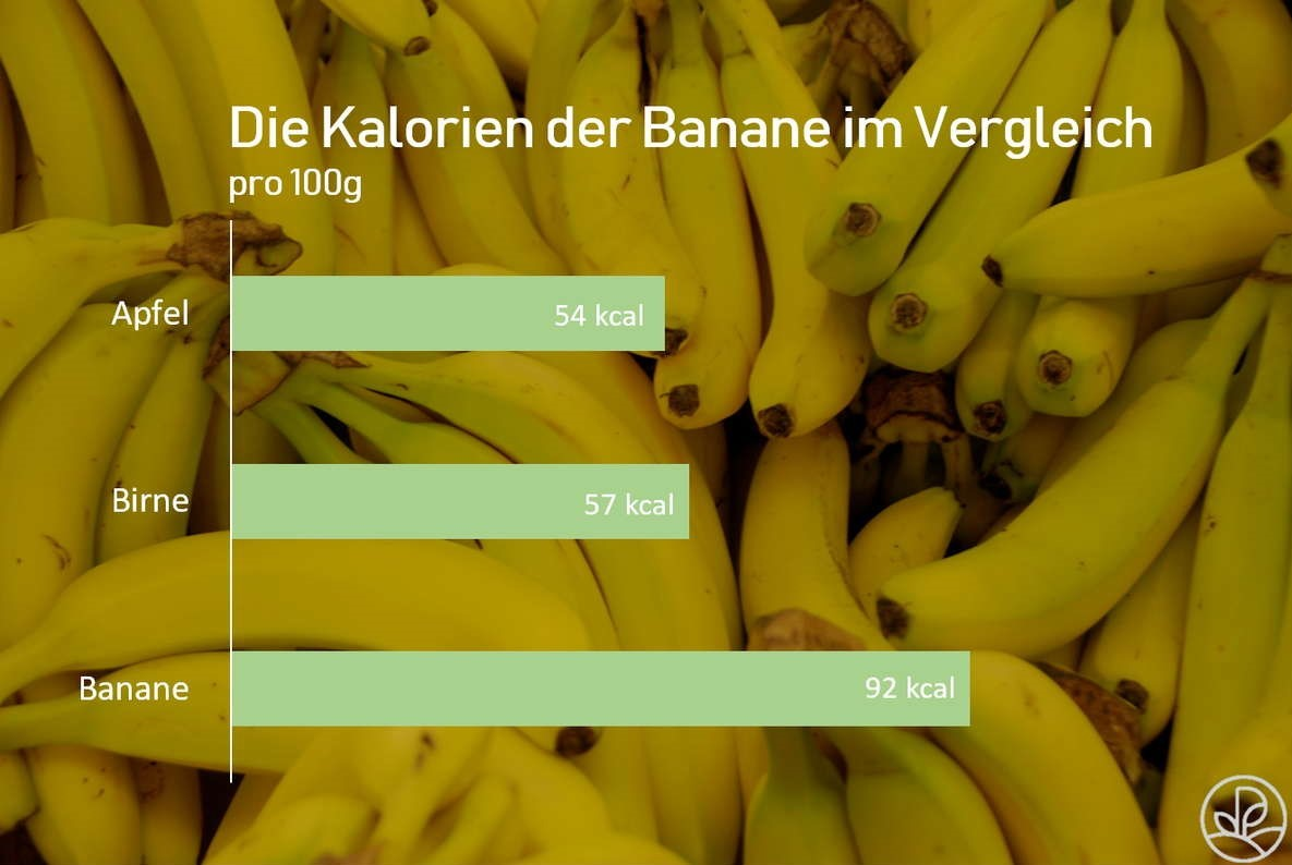 Banane: Kalorien, Nährwerte & Kohlenhydrate - Plantura