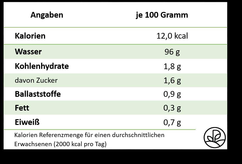 Gurke Nährwert Tabelle