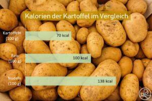 Kalorien Vergleich Kartoffel