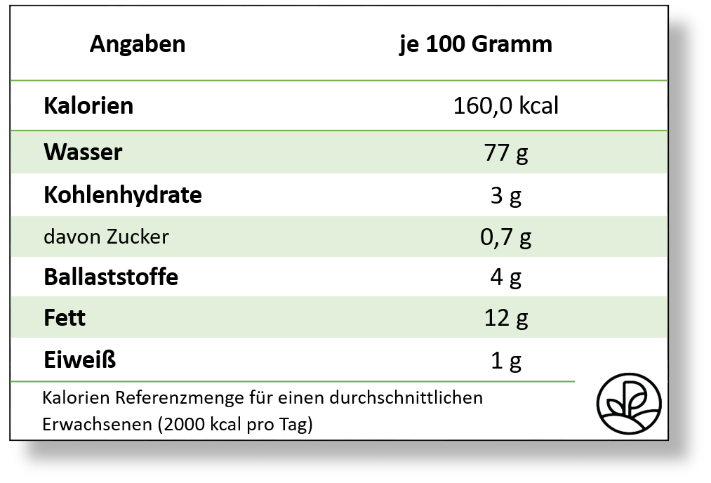 Nährwert Tabelle Avocado