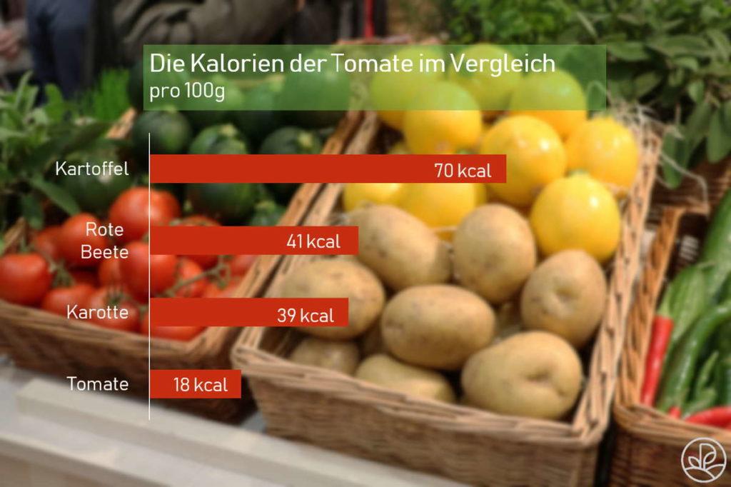 Nährwerte und Kalorien (kcal) Tomaten, getrocknet in Öl je 100 g