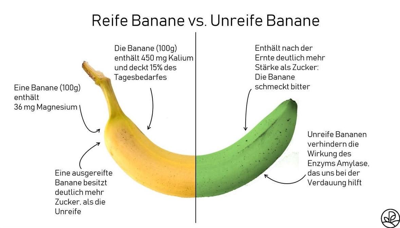 Vergleich Banane