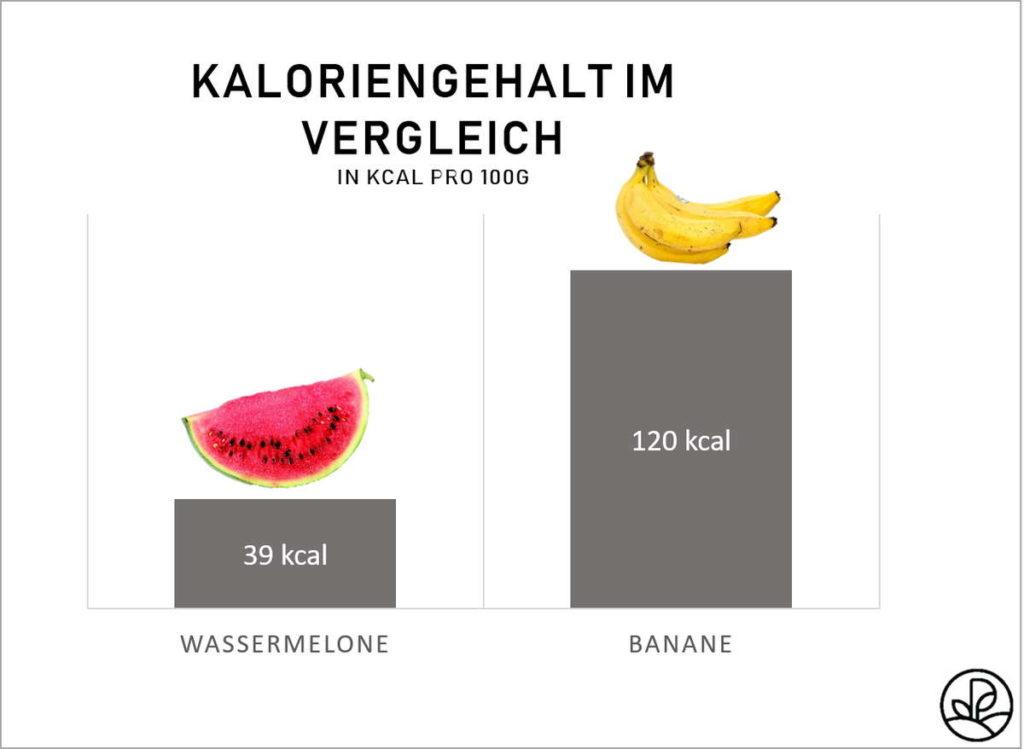 Wassermelone Kalorien Vergleich