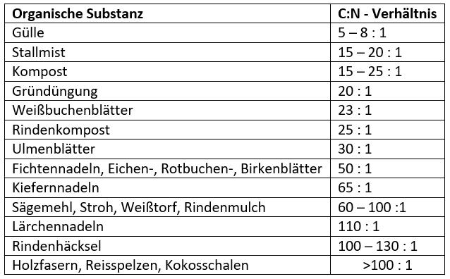 Tabelle 2 organische substanz