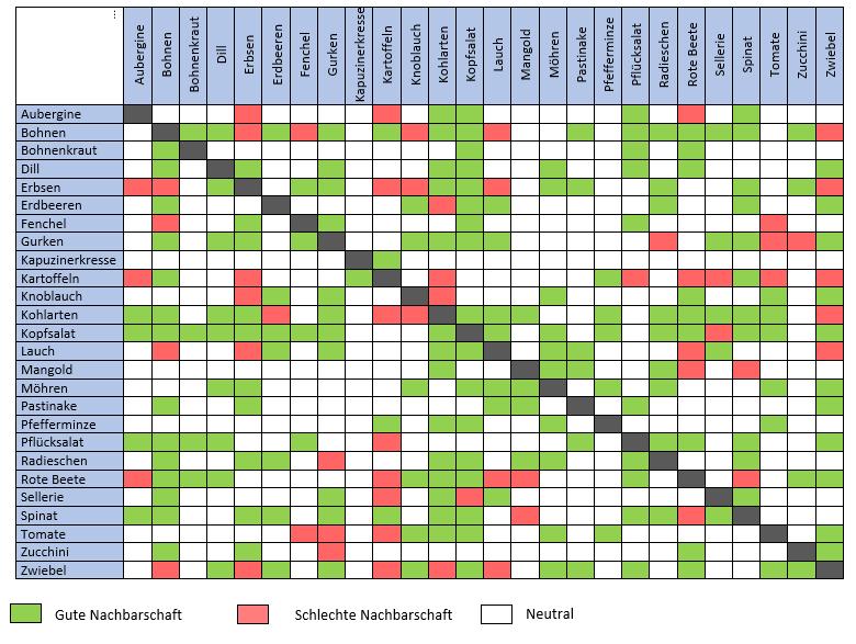 Tabelle Gute und Schlechte Pfalnznachbarn
