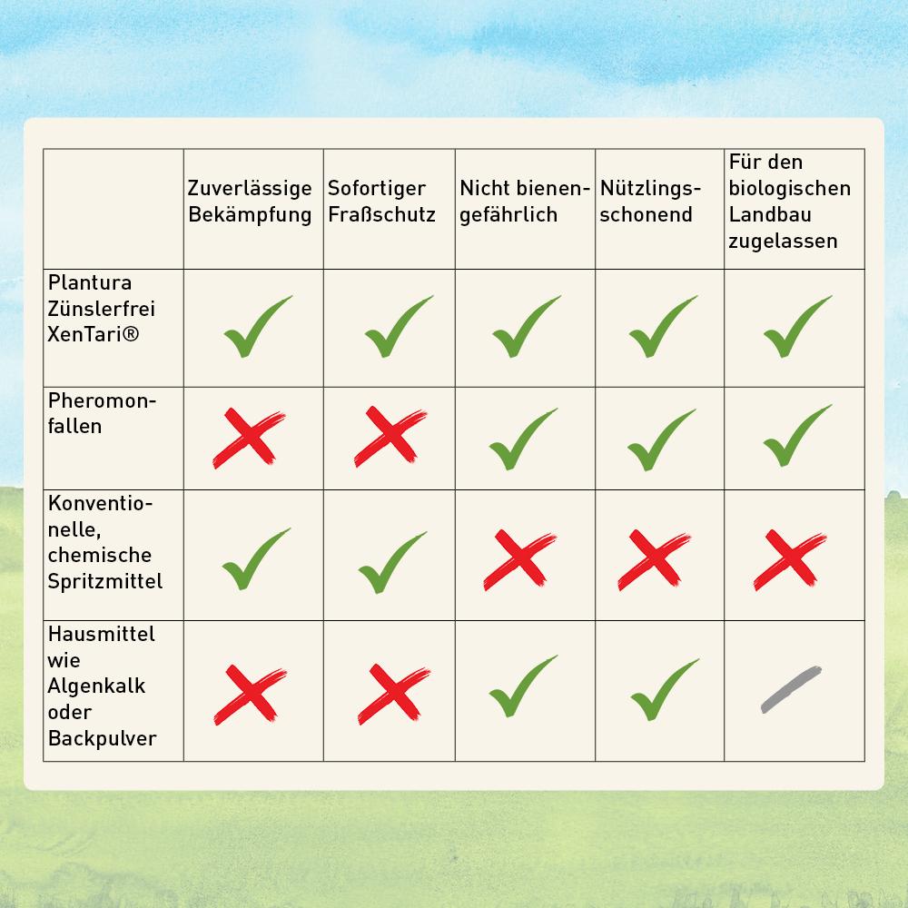 Vergleich von Plantura Zünslerfrei XenTari® mit anderen Mitteln